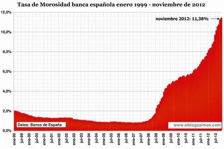 Tasa de Morosidad a noviembre 2012