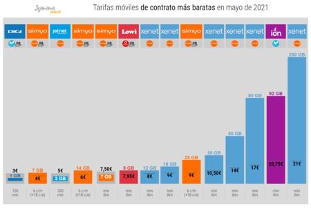 Tarifas Moviles De Contrato Mas Baratas En Mayo De 2021
