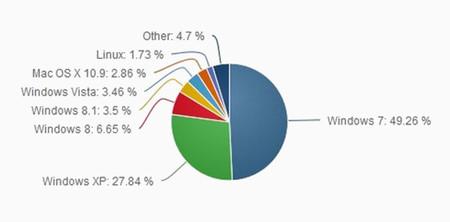 Windows 8 y 8.1 están en uno de cada diez ordenadores, XP cae al fin por debajo del 30%