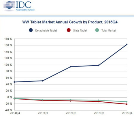 Idc Worldwide Quarterly Tablet Tracker 6