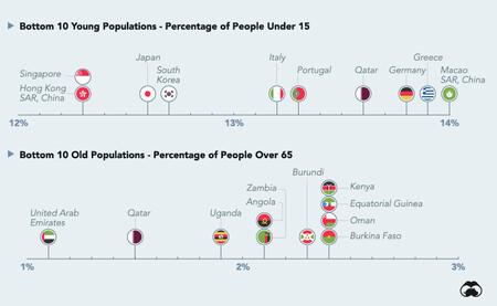 Países con proporción de jóvenes y mayores más bajas.