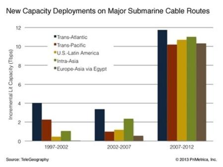 demanda ancho banda mundial