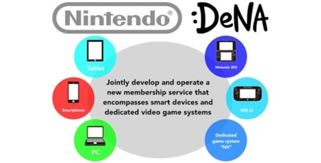 Nintendo Dena Mobile Games Development 640x325
