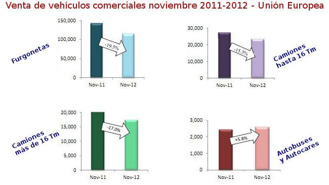 Venta de vehículos comerciales en la Unión Europea de noviembre de 2011 a noviembre de 2012