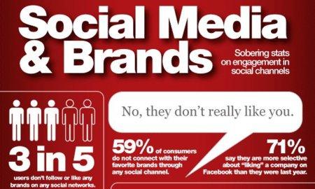 Los usuarios de redes sociales y su relación con las marcas, la infografía de la semana