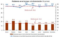 Disponible la encuesta sobre financiación a pymes de las Cámaras de Comercio