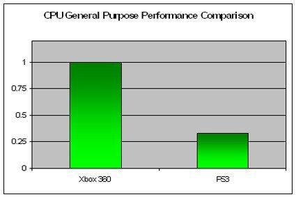 Microsoft compara XBox 360 y PS3