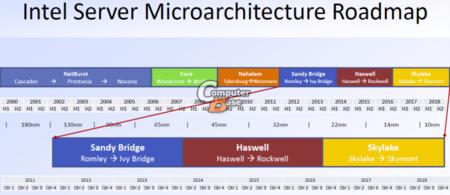 Intel y los procesadores de 10 nanómetros