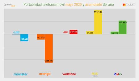 Portabilidad Telefonia Movil Mayo 2020 Y Acumulado Del Ano