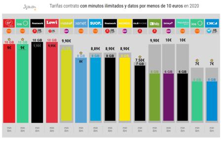 Tarifas Contrato Con Minutos Ilimitados Y Datos Por Menos De 10 Euros En 2020