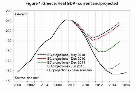 PIB_Grecia_Proyecciones_Troika_y_Real
