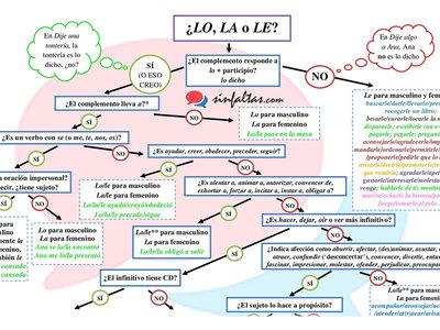 """El gráfico que resuelve el misterio definitivo del idioma español: cuándo utilizar """"lo"""", """"la"""" y """"le"""""""