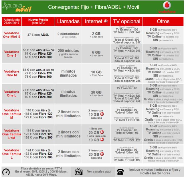 Nuevas Tarifas Convergentes Vodafone One Mayo 2017