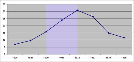 Tasa de paro en la República de Weimar