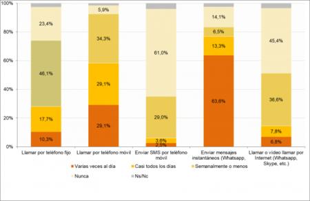 Frecuencia de uso de las llamadas y mensajes mediante servicios de comunicación tradicionales y OTT (porcentaje de individuos, I-2019)