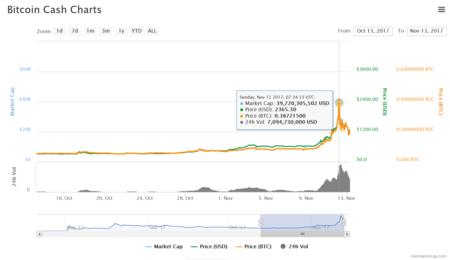Bitcoin Cash1