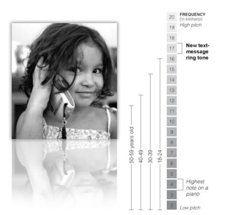 Ultrasonic Ringtones, tonos para niños