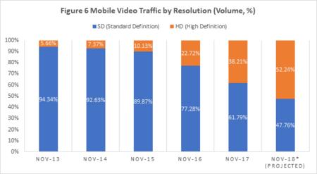 Grafico Consumo Video