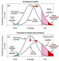 El impacto del cambio climático sobre la seguridad futura de la alimentación y el agua