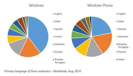 windows-store-idiomas-sept.jpg