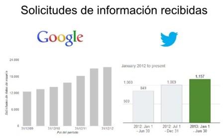Evolución del número de solicitudes de información en Google y Twitter