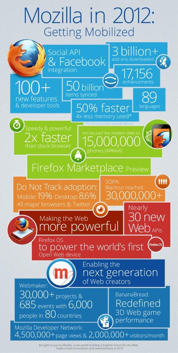 Infografía de Mozilla en 2012