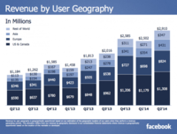 ¿Quién dijo que Facebook estaba acabado? Récord de ingresos en el segundo trimestre de 2014