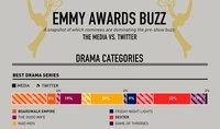 Emmys 2011: Los favoritos de los medios y en las redes sociales, infografía