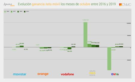 Evolucion Ganancia Neta Movil Los Meses De Octubre Entre 2016 Y 2019
