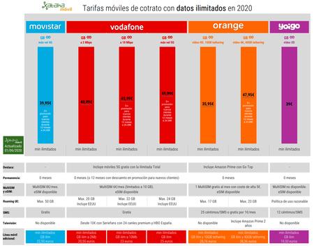 Tarifas Moviles De Cotrato Con Datos Ilimitados En 2020