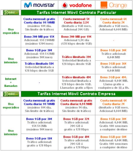 Comparativa tarifas internet móvil: Operadores tradicionales