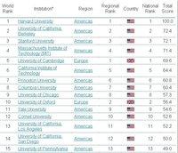 Las universidades españolas fracasan mundialmente