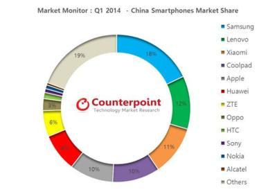 Xiaomi alcanza el podio de un mercado chino bastante repartido