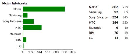 Mejor fabricante de 2008: Nokia