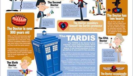Infográfico de 'Doctor Who', la imagen de la semana