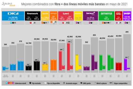 Mejores Combinados Con Fibra Dos Lineas Moviles Mas Baratas En Mayo De 2021