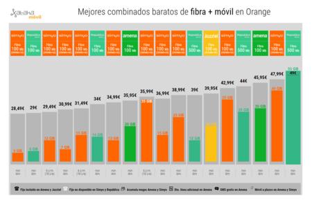 Mejores Combinados Baratos De Fibra Movil En Orange Simyo Vs Amena Vs Jazztel Vs Republica Movil