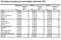 Tres datos curiosos y una reflexión sobre los salarios en España durante 2011