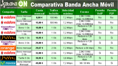 Comparativa Banda Ancha Móvil de Prepago