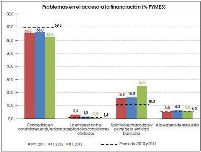 El acceso a la financiación de las pymes