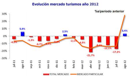 Matriculaciones de agosto: los particulares adelantan sus compras por la subida del IVA, pero la tendencia no varía