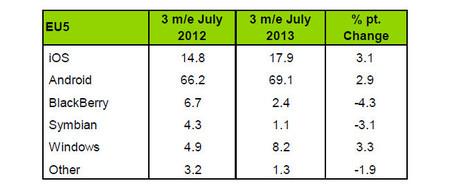 Cuota de mercado EU5 Julio 2013