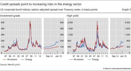 BIS: petróleo y deuda - primas de riesgo