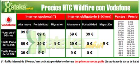 Precios HTC Wildfire