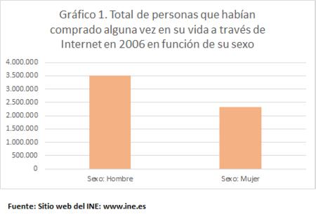 Compra Internet Hombres Mujeres 2006