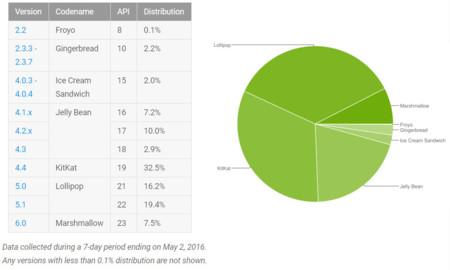 Distribución Android 2016