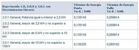 tarifas electricas antes  con disc