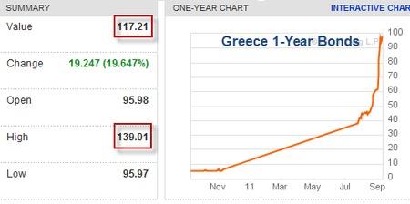 CDS Grecia