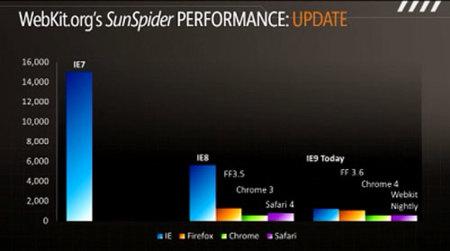 Comparativa de velocidad de Internet Explorer 9