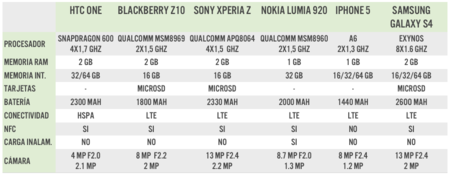 Samsung Galaxy S4 comparativa tabla